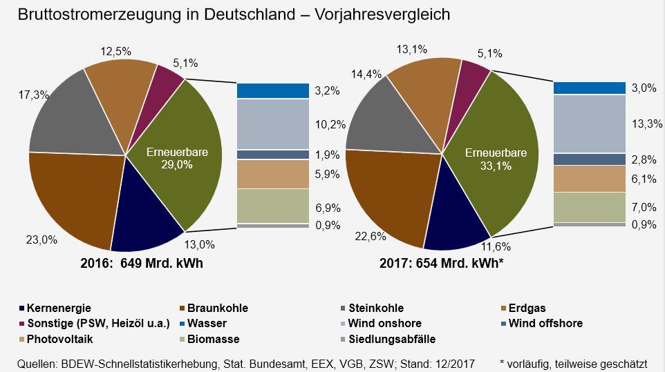 Bruttostromerzeugung in Deutschland – Vorjahresvergleich