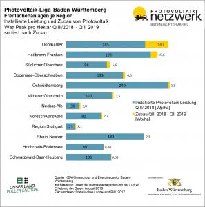 Photovoltaik-Liga Baden-Württemberg, Grafik Freiflächenanlagen je Region